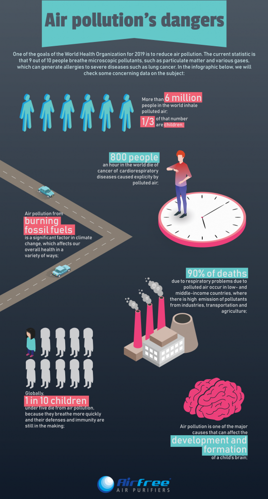 air pollution infographic