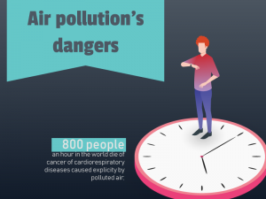 Air Pollution Dangers (Infographic)